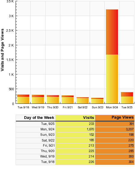 SiteMeter traffic for Dossy's Blog from 9/18 to 9/25