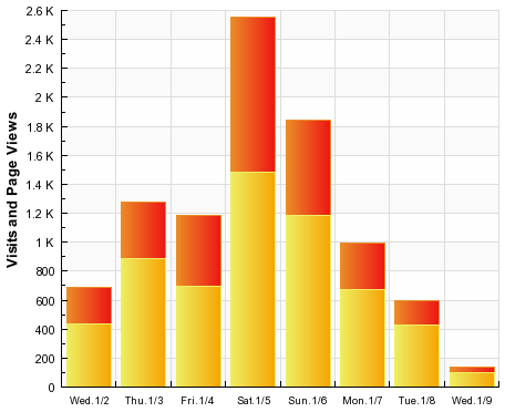 SiteMeter visits and page views, 2008-01-09