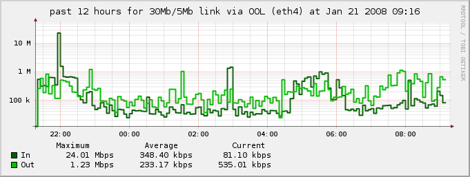 rrd graph of 30Mbps/5Mbps Optimum Online link, from 2008-01-21